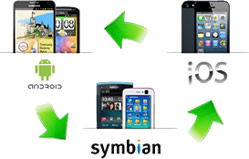 Transfer content between iphone, android, symbian and blackberry